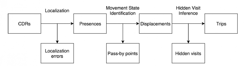 A rough schematic for extracting trip information from Call Detail Record (CD) data. Source: https://arxiv.org/pdf/2106.12885.pdf