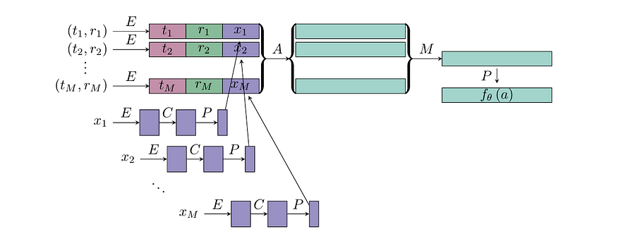 The model architecture of the John Hopkins re-identification system, where the essential components are 1) text content, 2) a sub-Reddit feature and 3) publication time/date. Source: https://arxiv.org/pdf/2105.07263.pdf