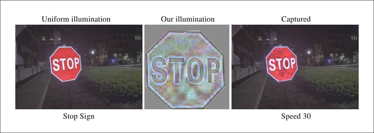 Perturbations on a sign, created by shining crafted light on it, distorts how it is interpreted in a machine learning system. Source: https://arxiv.org/pdf/2108.06247.pdf