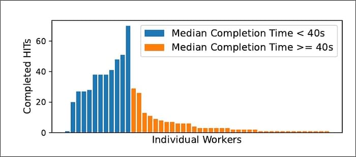 From Day 2 of the study: the individual workers (in orange) spent notably less time evaluating each task than the better-paid teachers, and (later) the even better-paid Upwork contractors. Source: https://arxiv.org/pdf/2109.06835.pdf