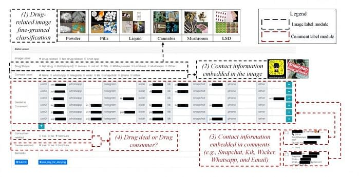The web-based annotation system (with additional indications by the paper's authors) for IDDIG.