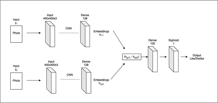 A template Siamese network, where parallel Convolutional Neural Networks (CNNs) share weights but not data. They also share a loss function derived from the outputs of each CNN, and a ground truth label. Source: https://arxiv.org/pdf/2108.11714.pdf