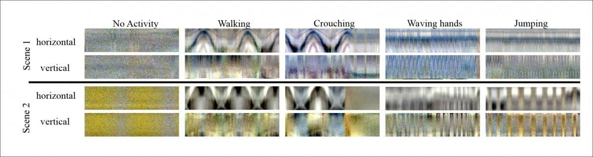 The space-time plot signatures for inactivity, walking, crouching, waving hands, and jumping.