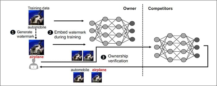 IBM system for neural network watermarks