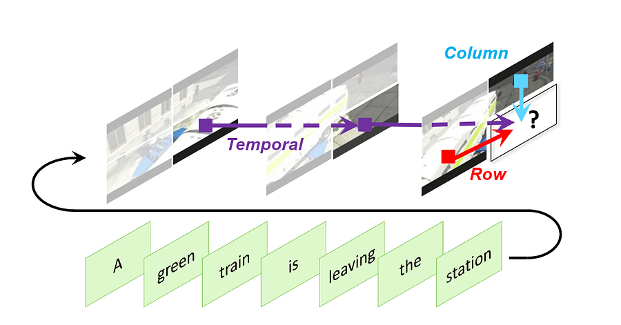 A columnar representation of the three-dimensional sparse attention system that powers GODIVA for text-to-image tasks. The auto-regression is predicted through four factors: input text, relative positioning with previous frame (similar to NVIDIA's SPADE and other methods that build on or evolve beyond Optical Flow approaches), same rows on the same frame, and same columns on the same column.