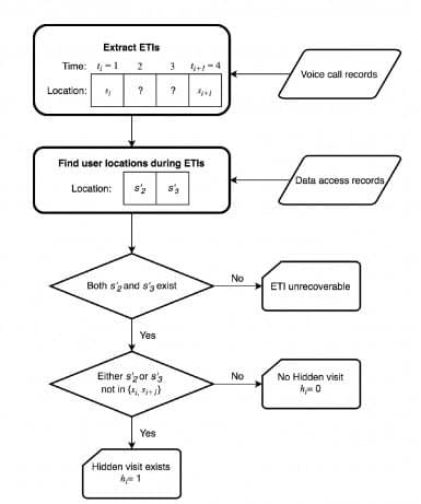 Process tree for the identification of hidden visits.