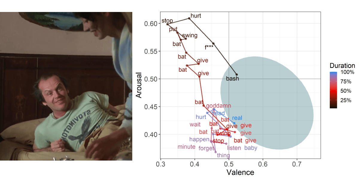 A word-map derived from Jack Nicholson's dialogue in The Shining (1980), color-mapped to valence against the character's resting emotional state. Source: https://arxiv.org/pdf/2103.01345.pdf
