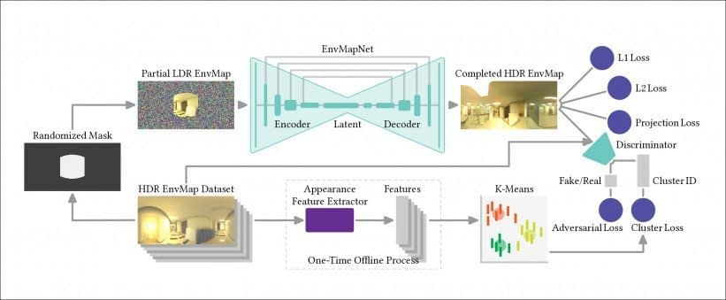 The architecture of EnvMapNet, which processes limited imagery into full-scene HDR light probes. Source: https://arxiv.org/pdf/2011.10687.pdf