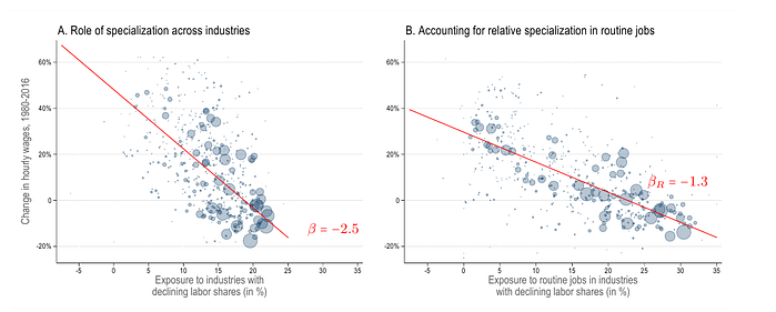 The relationship between decline in real wages and various demographic groups in industries that have a declining labor share. Dots indicate 500 demographic groups, with size variances an indicator of total hours worked.