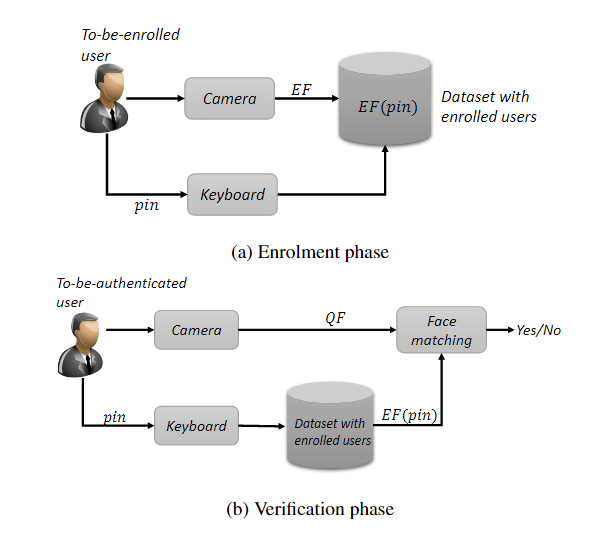 Typical architecture for a facial ID enrollment system.