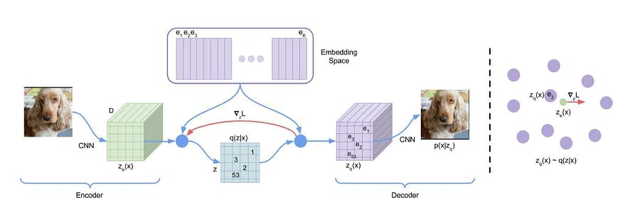 Architecture of the VQ-VAE model, with embedding space to the right and encoder/decoder sharing dimensional space in order to lower losses during reconstruction. Source: https://arxiv.org/pdf/1711.00937.pdf