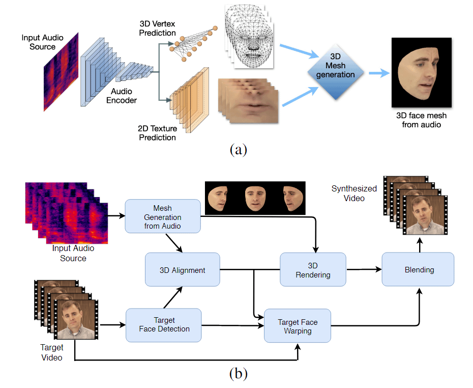 The two-stage work-flow of LipSync3D. Above, the generation of a dynamically textured 3D face from the 'target' audio; below, the insertion of the generated mesh into a target video.
