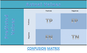 What Is A Confusion Matrix?