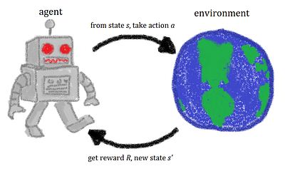 What is Reinforcement Learning?